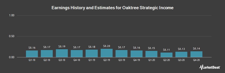 Earnings by Quarter for Oaktree Strategic Income (NASDAQ:OCSI)