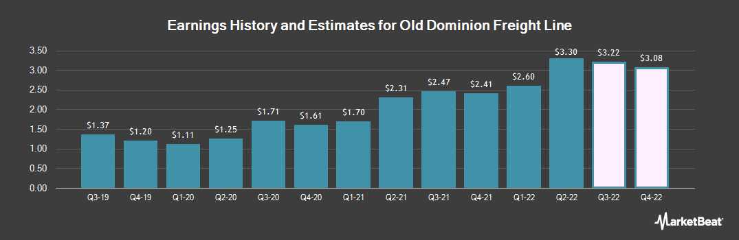 Earnings by Quarter for Old Dominion Freight Line (NASDAQ:ODFL)