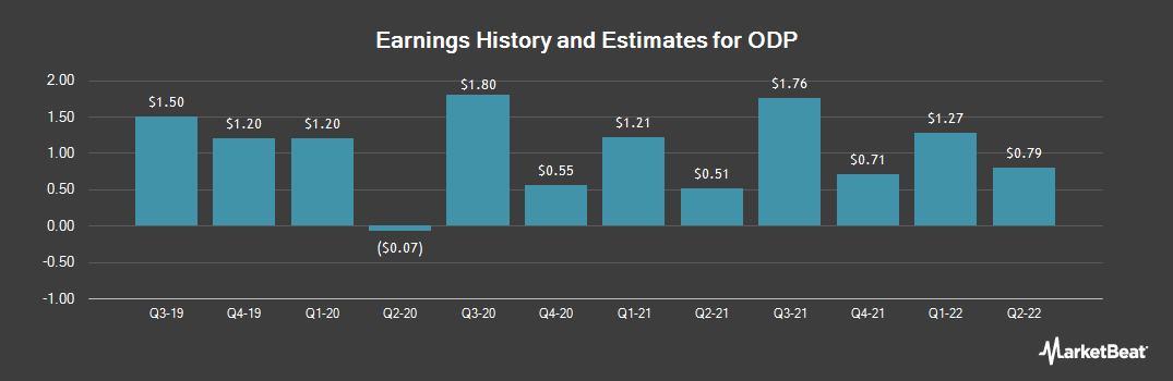 Earnings by Quarter for Office Depot (NASDAQ:ODP)