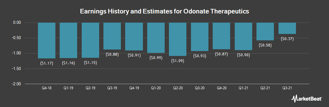 Earnings by Quarter for Odonate Therapeutics (NASDAQ:ODT)