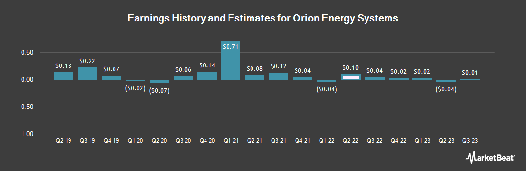 Earnings by Quarter for Orion Energy Systems (NASDAQ:OESX)