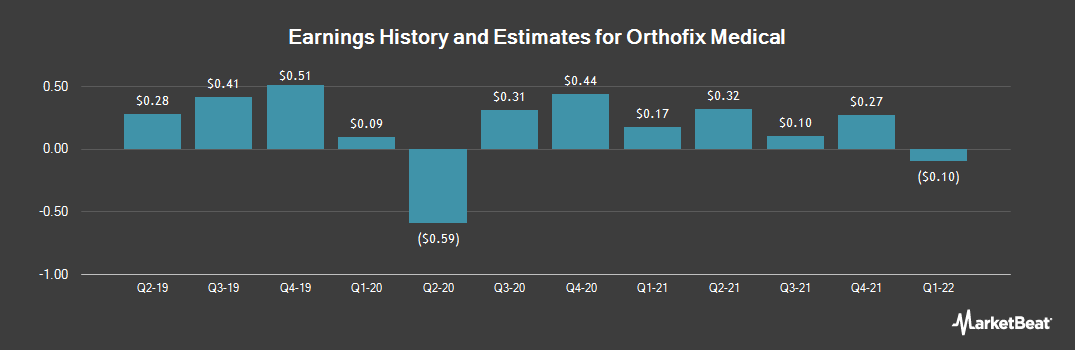 Earnings by Quarter for Orthofix Medical (NASDAQ:OFIX)