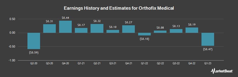 Earnings by Quarter for Orthofix International (NASDAQ:OFIX)