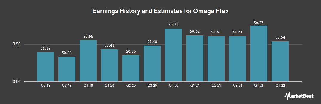 Earnings by Quarter for Omega Flex (NASDAQ:OFLX)