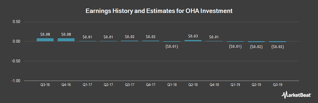 Earnings by Quarter for OHA Investment Corporation (NASDAQ:OHAI)