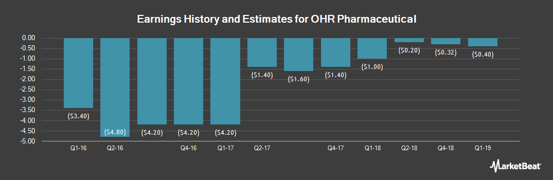 Earnings by Quarter for Ohr Pharmaceuticals (NASDAQ:OHRP)