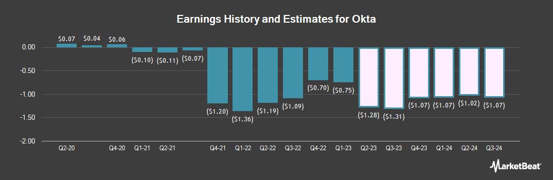 Earnings by Quarter for Okta (NASDAQ:OKTA)