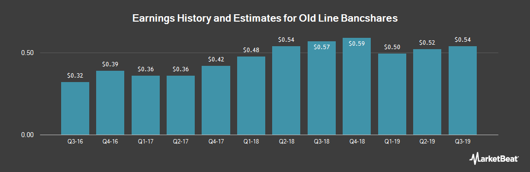 Earnings by Quarter for Old Line Bancshares, Inc. (MD) (NASDAQ:OLBK)