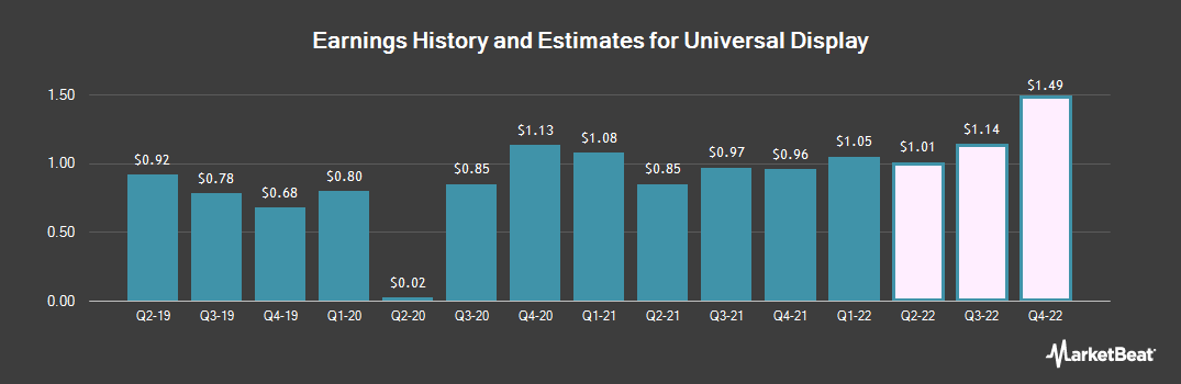 Earnings by Quarter for Universal Display Corporation (NASDAQ:OLED)