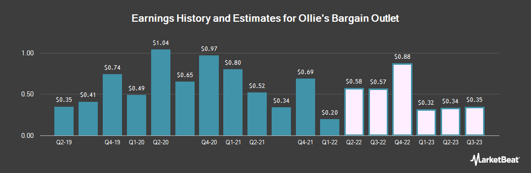 Earnings by Quarter for Ollie`s Bargain Outlet (NASDAQ:OLLI)