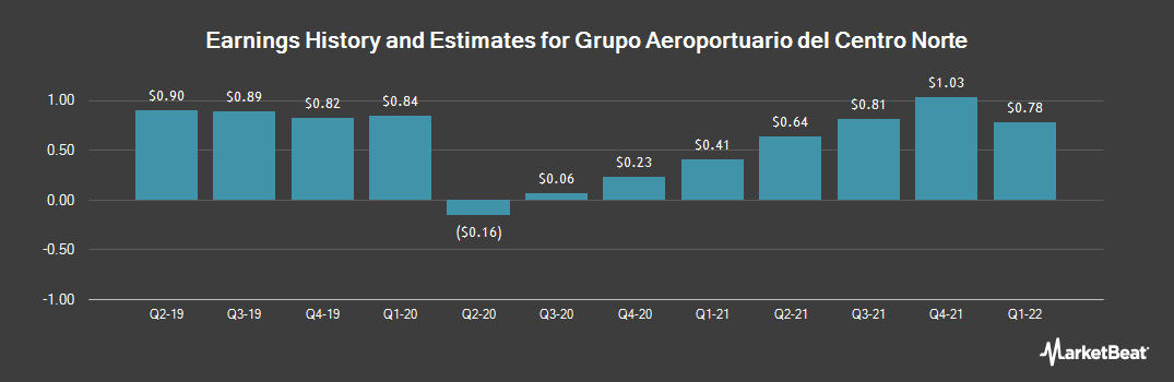 Earnings by Quarter for Grupo Aeroportuario del Centro Norte S.A.B. de C.V. (NASDAQ:OMAB)