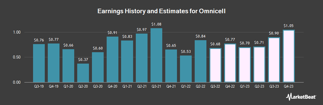 Earnings by Quarter for Omnicell (NASDAQ:OMCL)