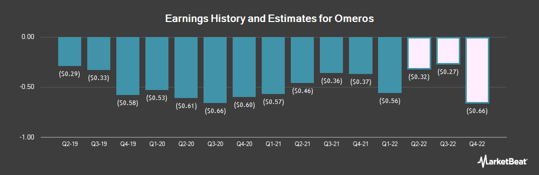 Earnings by Quarter for Omeros Corporation (NASDAQ:OMER)