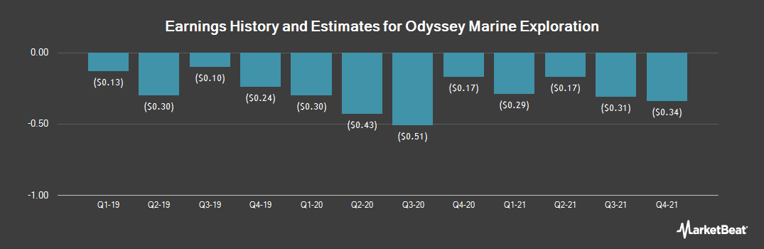 Earnings by Quarter for Odyssey Marine Exploration (NASDAQ:OMEX)
