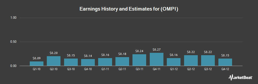 Earnings by Quarter for Obagi Medical Products (NASDAQ:OMPI)