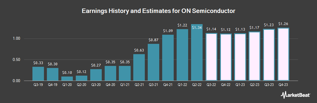 Earnings by Quarter for ON Semiconductor Corp (NASDAQ:ON)