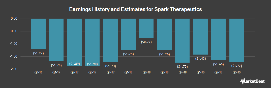 Earnings by Quarter for Spark Therapeutics (NASDAQ:ONCE)