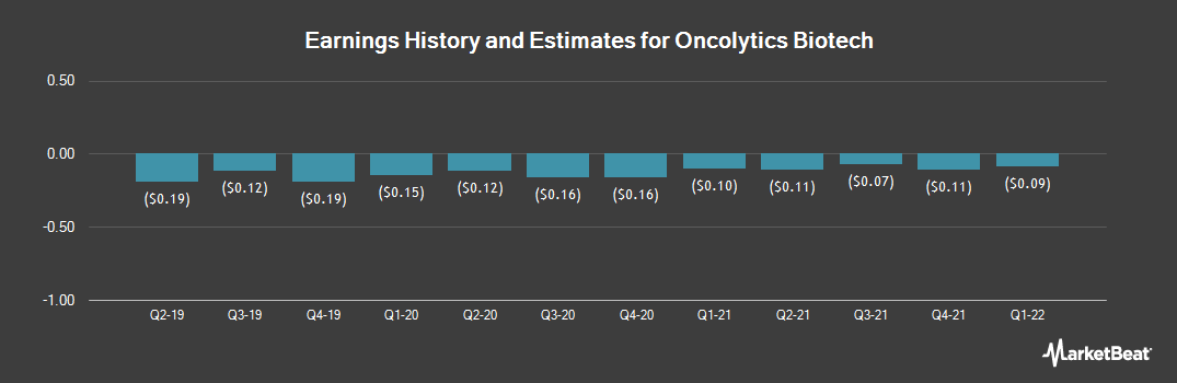 Earnings by Quarter for Oncolytics Biotech (NASDAQ:ONCY)