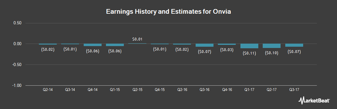 Earnings by Quarter for Onvia (NASDAQ:ONVI)