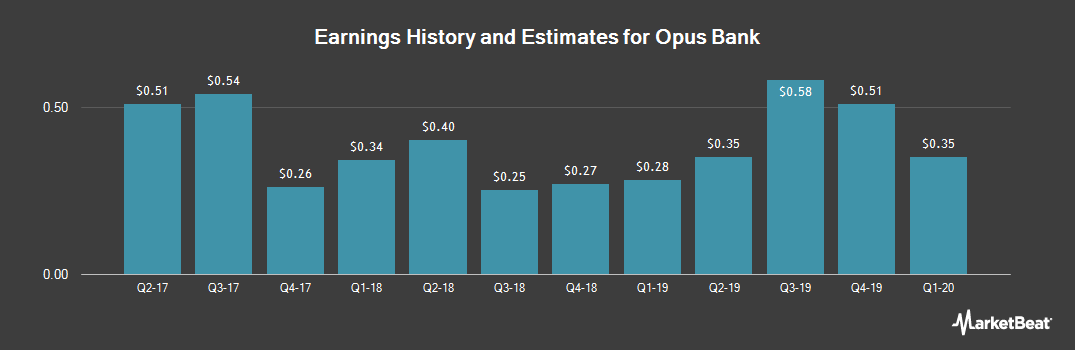 Earnings by Quarter for Opus Bank (NASDAQ:OPB)