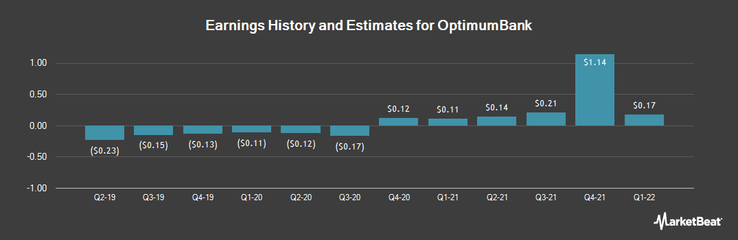 Earnings by Quarter for OptimumBank (NASDAQ:OPHC)