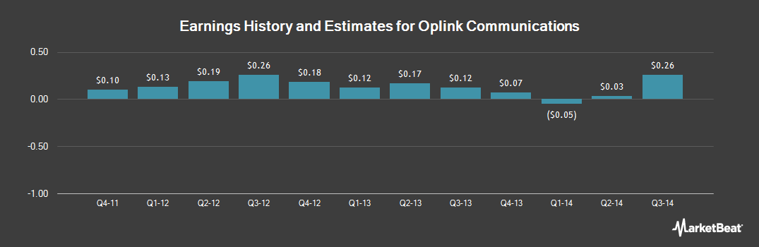 Earnings by Quarter for Oplink Communications (NASDAQ:OPLK)