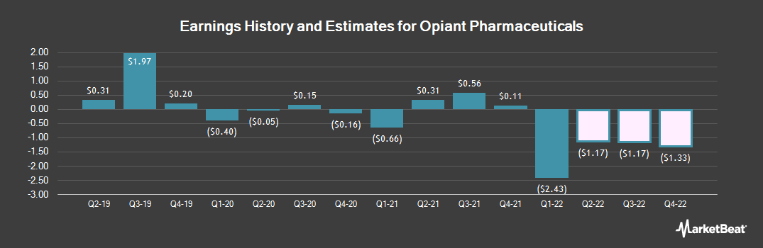 Earnings by Quarter for Opiant Pharmaceuticals (NASDAQ:OPNT)
