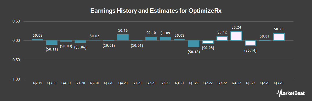 Earnings by Quarter for OptimizeRx (NASDAQ:OPRX)