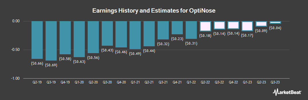 Earnings by Quarter for OptiNose (NASDAQ:OPTN)