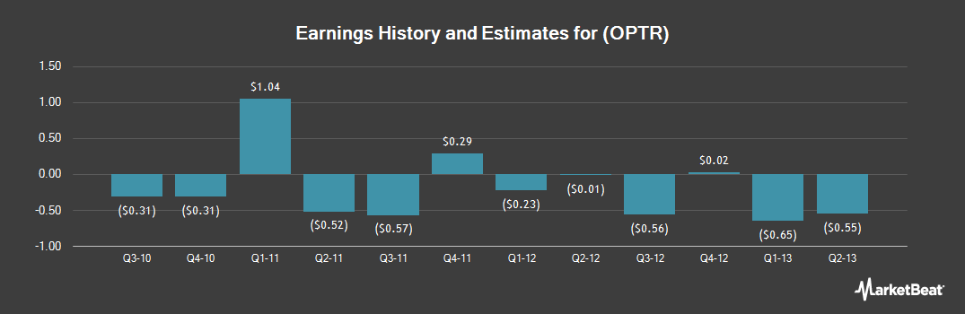 Earnings by Quarter for Optimer Pharmaceuticals (NASDAQ:OPTR)
