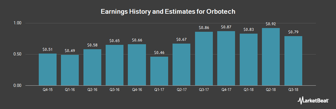 Earnings by Quarter for Orbotech (NASDAQ:ORBK)