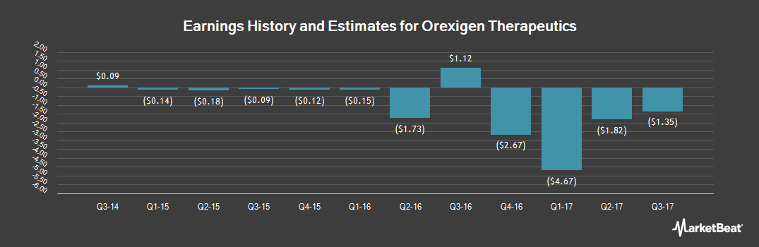 Earnings by Quarter for Orexigen Therapeutics (NASDAQ:OREX)