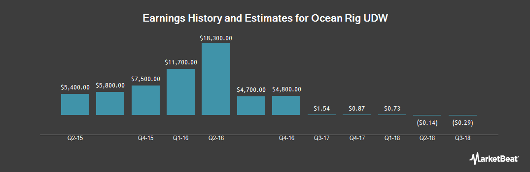 Earnings by Quarter for Ocean Rig UDW (NASDAQ:ORIG)
