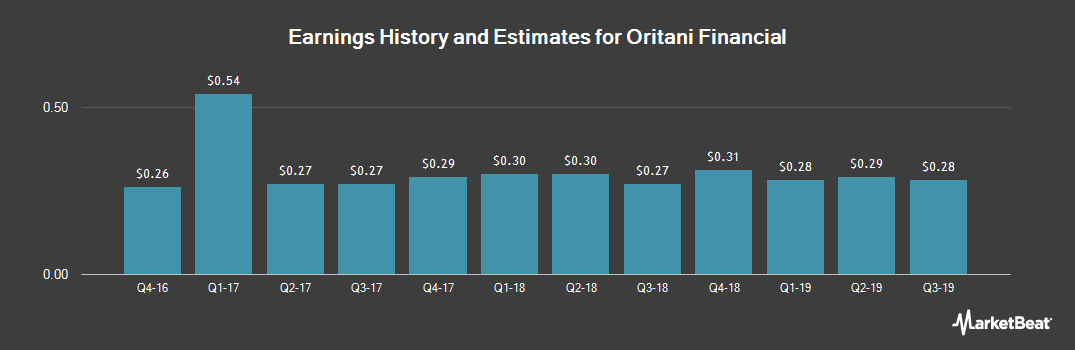Earnings by Quarter for Oritani Financial (NASDAQ:ORIT)