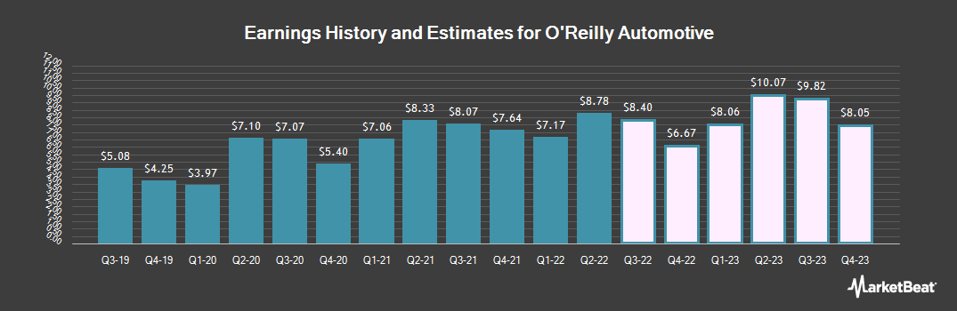 Earnings by Quarter for O`Reilly Automotive (NASDAQ:ORLY)