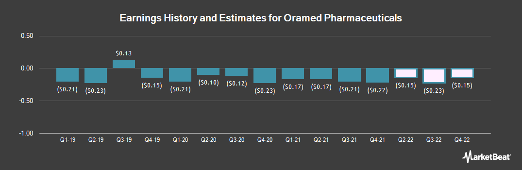 Earnings by Quarter for Oramed Pharmaceuticals (NASDAQ:ORMP)