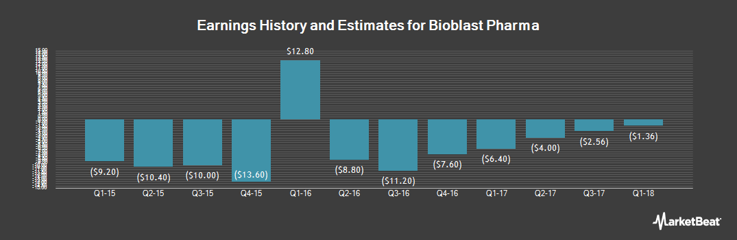 Earnings by Quarter for Bioblast Pharma (NASDAQ:ORPN)