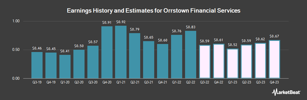 Earnings by Quarter for Orrstown Financial Services (NASDAQ:ORRF)