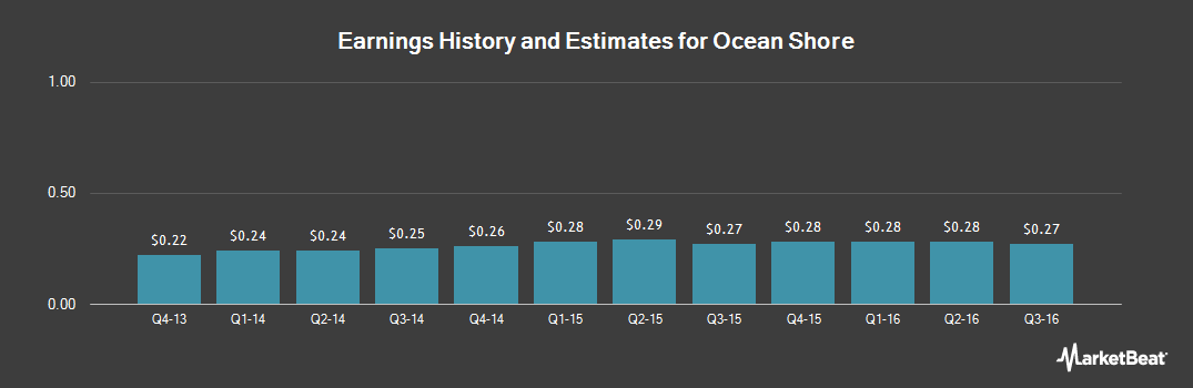 Earnings by Quarter for Ocean Shore (NASDAQ:OSHC)