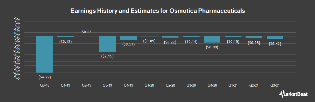 Earnings by Quarter for Osmotica Pharmaceuticals (NASDAQ:OSMT)