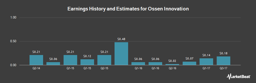 Earnings by Quarter for Ossen Innovation Co. (NASDAQ:OSN)
