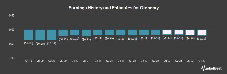 Earnings by Quarter for Otonomy (NASDAQ:OTIC)
