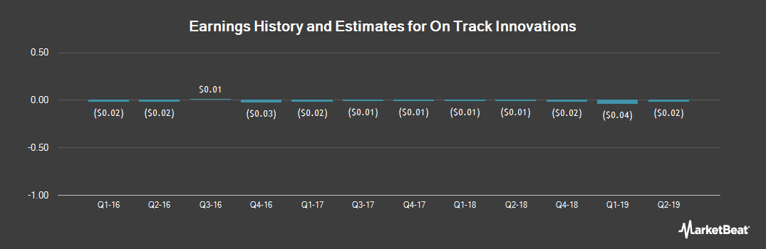 Earnings by Quarter for On Track Innovations Ltd (NASDAQ:OTIV)