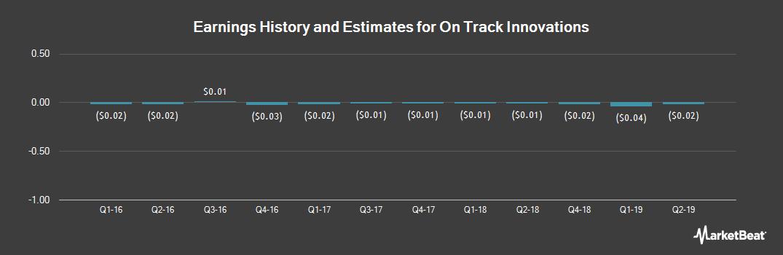 Earnings by Quarter for On Track Innovations (NASDAQ:OTIV)