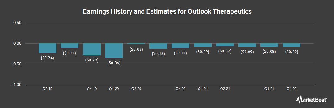Earnings by Quarter for Outlook Therapeutics (NASDAQ:OTLK)