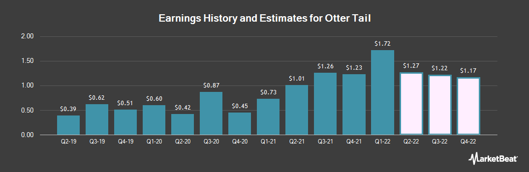 Earnings by Quarter for Otter Tail Corporation (NASDAQ:OTTR)