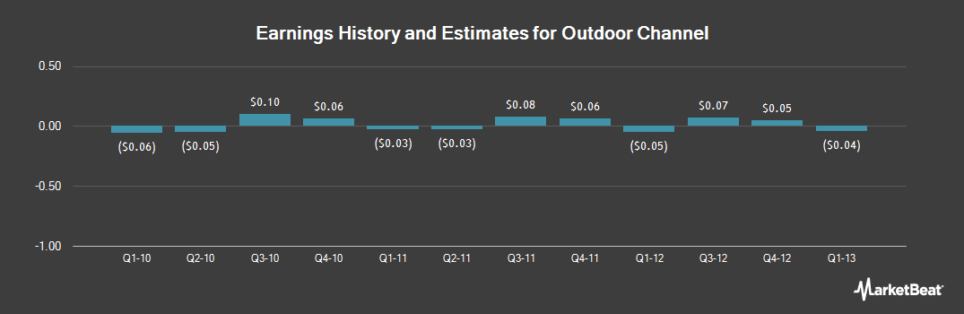 Earnings by Quarter for Outdoor Channel (NASDAQ:OUTD)