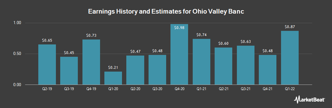 Earnings by Quarter for Ohio Valley Banc Corp. (NASDAQ:OVBC)