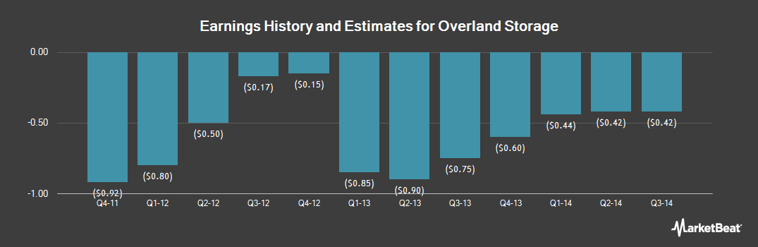 Earnings by Quarter for Overland Storage (NASDAQ:OVRL)