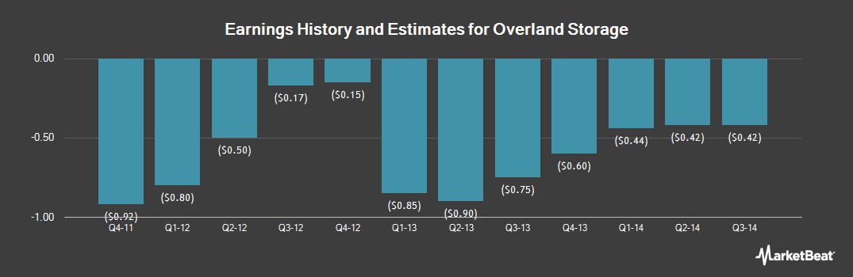 Earnings by Quarter for Overland Storage (NASDAQ:OVRL)
